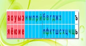 Презентация « Звуковой анализ слов»